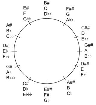 エンハーモニック音を含む五度圏のコピー.png