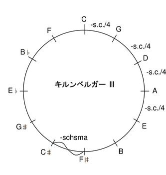 キルンベルガーIII5度圏.png