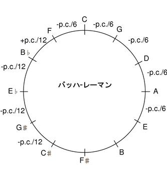 バッハレーマン5度圏.png