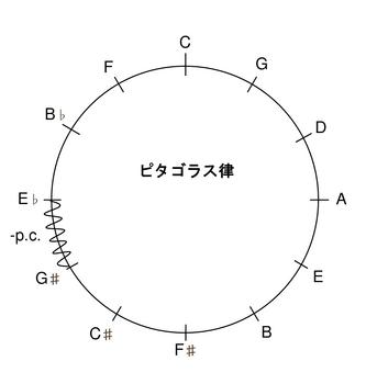 ピタゴラス5度圏.png