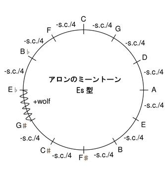 ミーントーンEs5度圏.png